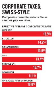 Швейцария муниципальные налоги