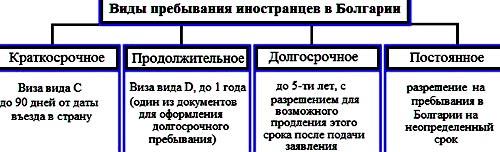 пребывание иностранцев в Болгарии