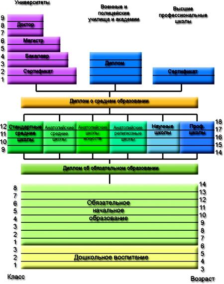 система образования Турция