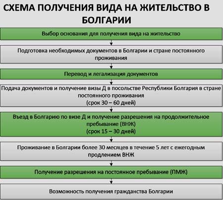 получение ВНЖ Болгария