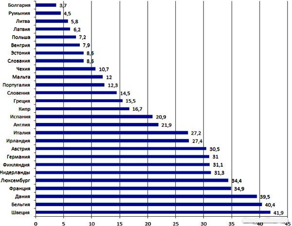 средняя зарплата в Швеции