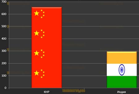 средняя зарплата Индия