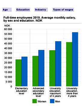 средняя зарплата в Норвегии