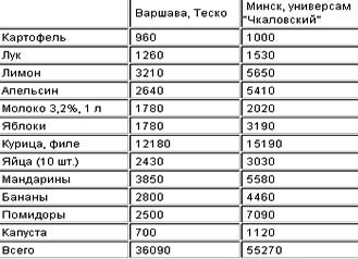 цены на продукты Польша