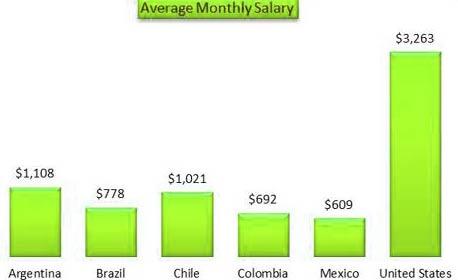 зарплата в Бразилии