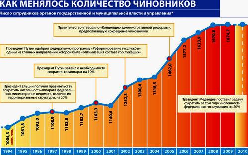 количество чиновников в России