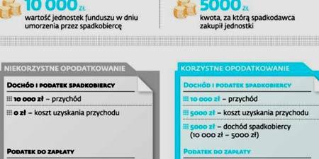 налог с наследников Польша