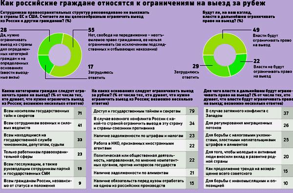 отношение российских граждан