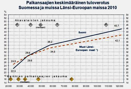 Финляндия подоходный налог