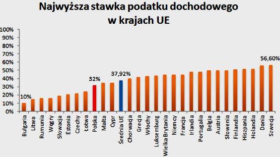 подоходный налог Польша