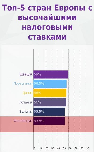 Финляндия размер налогов