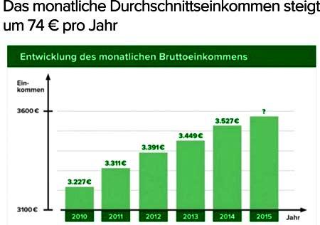 рост зарплаты в Германии