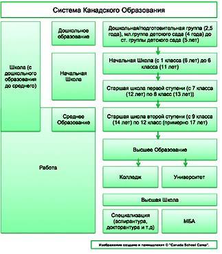 Канада система образования
