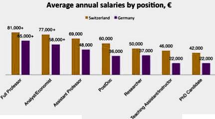 Германия средняя зарплата