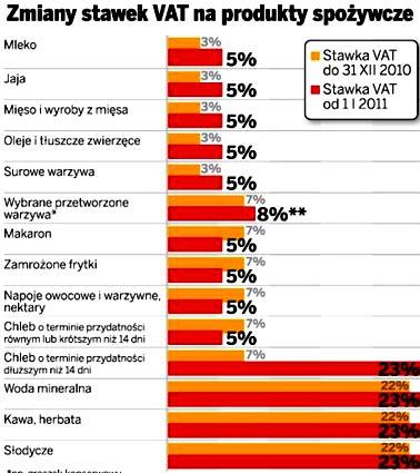 налог на товары Польша