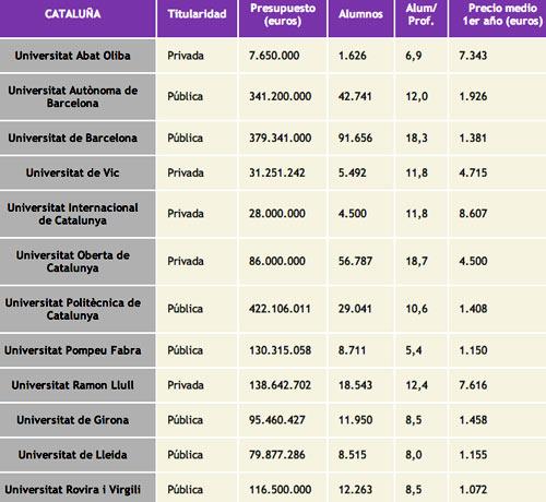Испания стоимость обучения