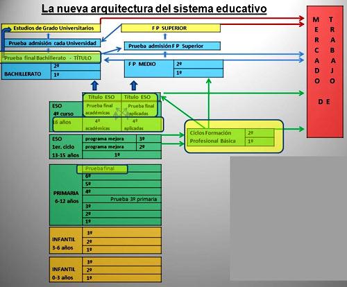 структура образования
