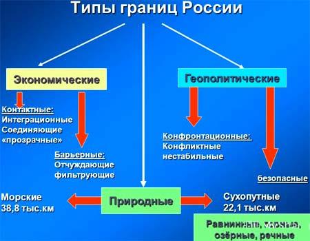 типы границ России