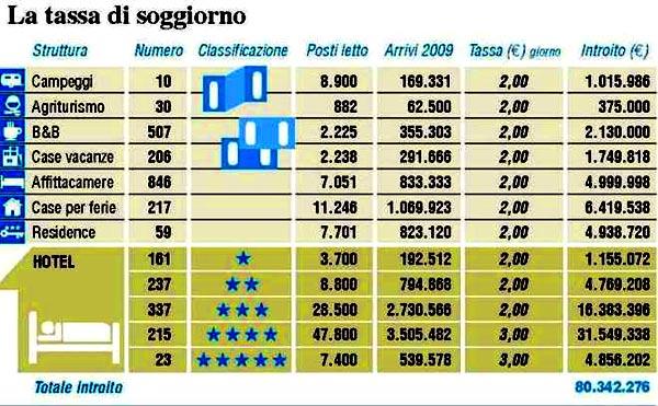 туристический налог Италия