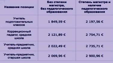 финская зарплата
