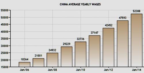 зарплата в Китае