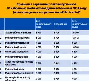 зарплата по специальностям Польша