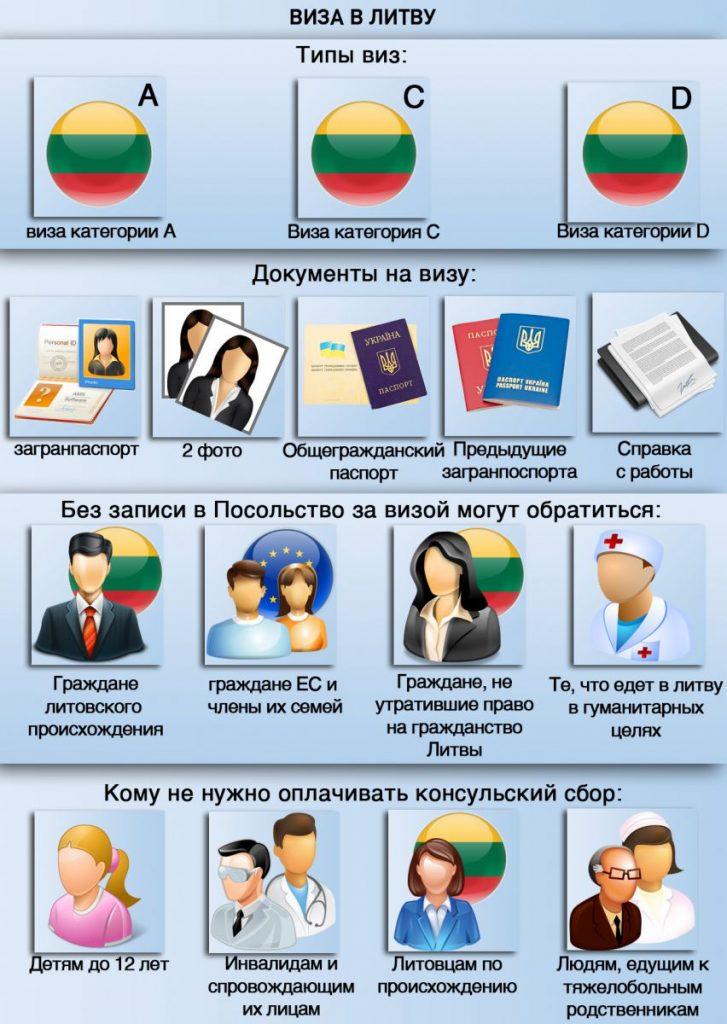 Порядок получения визы в Литву
