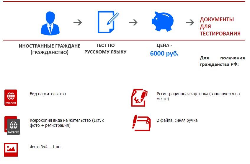 Что нужно для сдачи экзамена по русскому языку