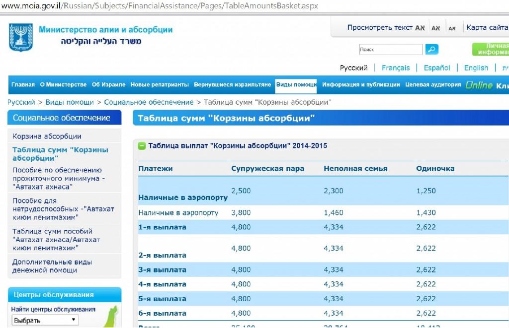 Таблица выплат корзины абсорбции за 2014-2015 гг.