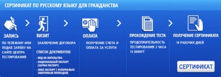 Сертификат по русскому языку для гражданства