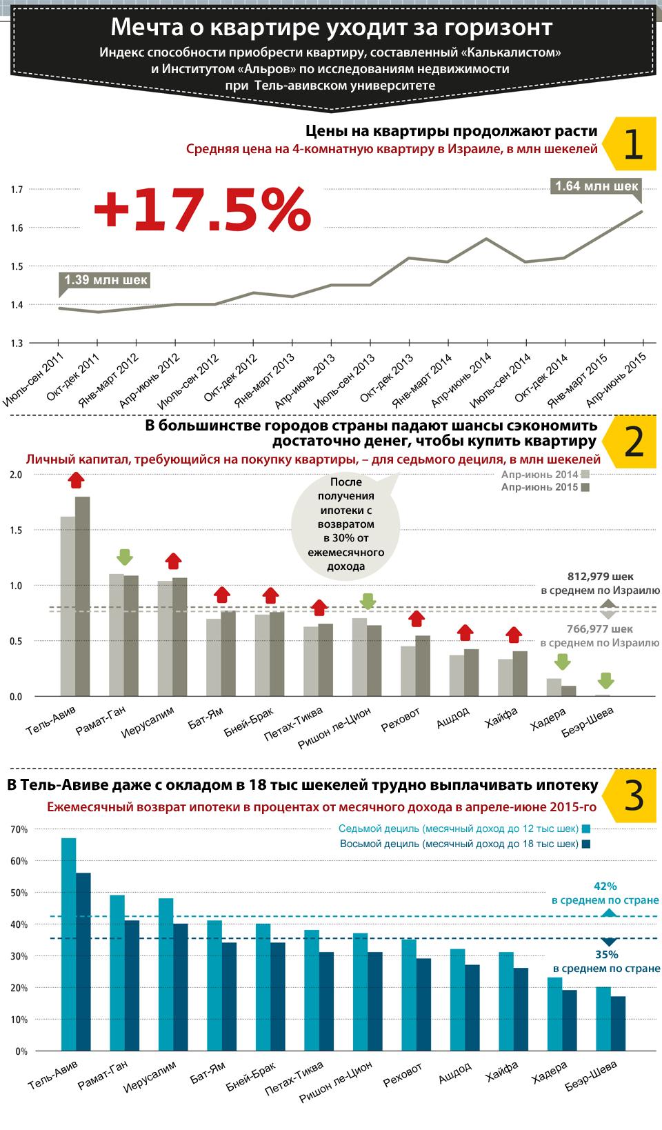 Стоимость квартиры в израиле дубай продажа сухофруктов