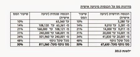 Расчет налога в Израиле