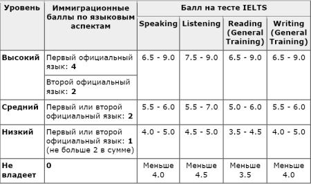 Баллы в тесте IELTS