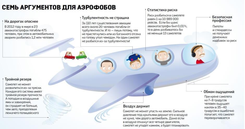 Безопасность самолета