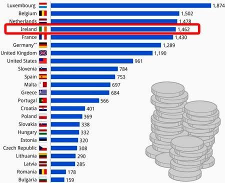 График зарплат по Европе