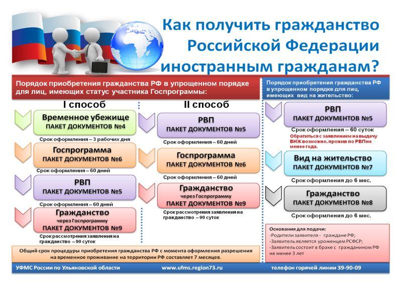 Как получить гражданство России в 2016 году