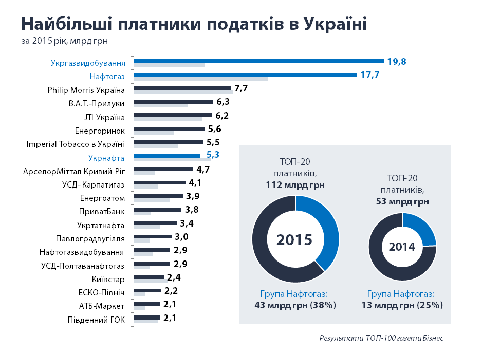 Крупные налогоплатильщики в Украине