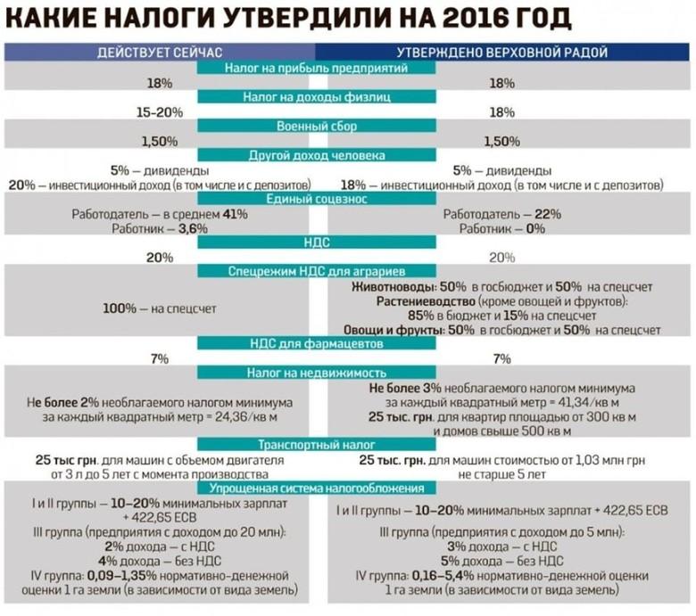 Налоги физических лиц на Украине на 2016 год
