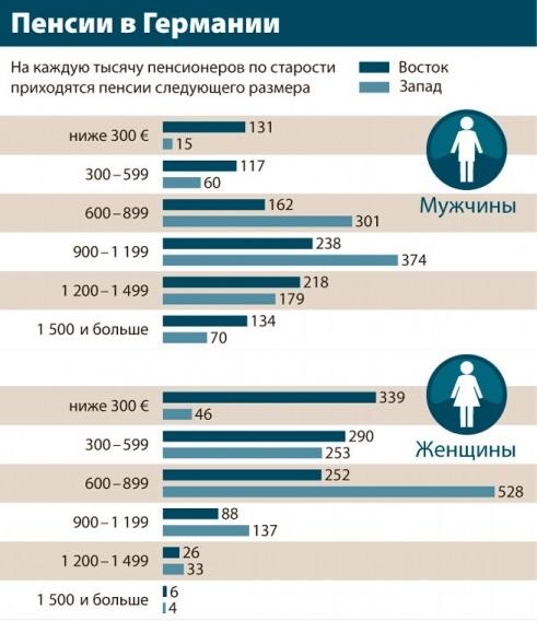 Вклады пенсионные для инвалидов какой минимальный стаж нужен для начисления пенсии по старости женщине
