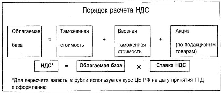 Ввозные импортные таможенные пошлины в России: виды и ставки