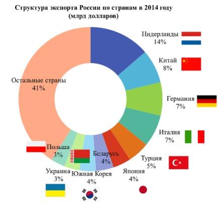 Структура экспорта России по странам