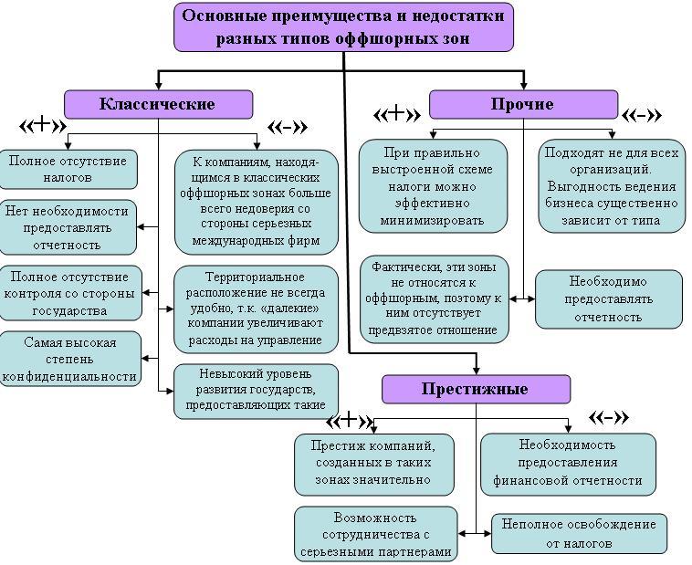 Классификация оффшоров