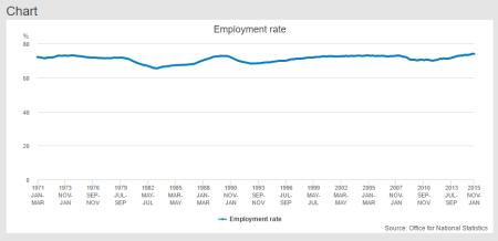 График уровня занятости