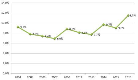 График уровня безработицы