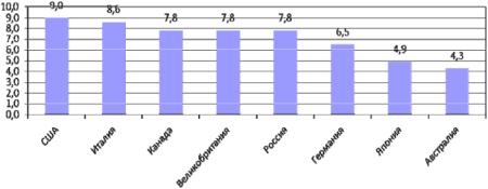 Показатели уровня безработицы по странам