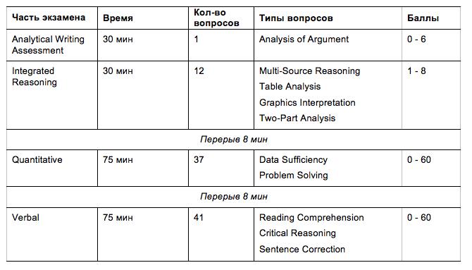 Задания теста GMAT