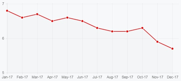 График безработицы в Канаде