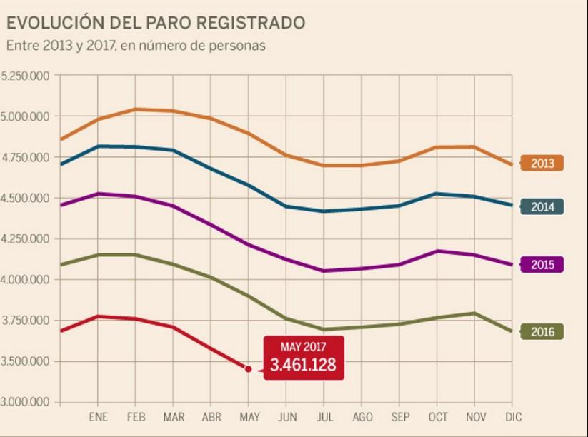 Порог безработицы в Испании