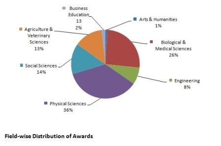 Международные стипендии