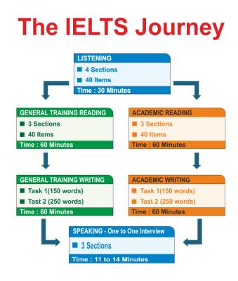 Структура теста IELTS